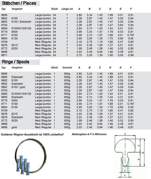 Wagner Fret Wire Specifications